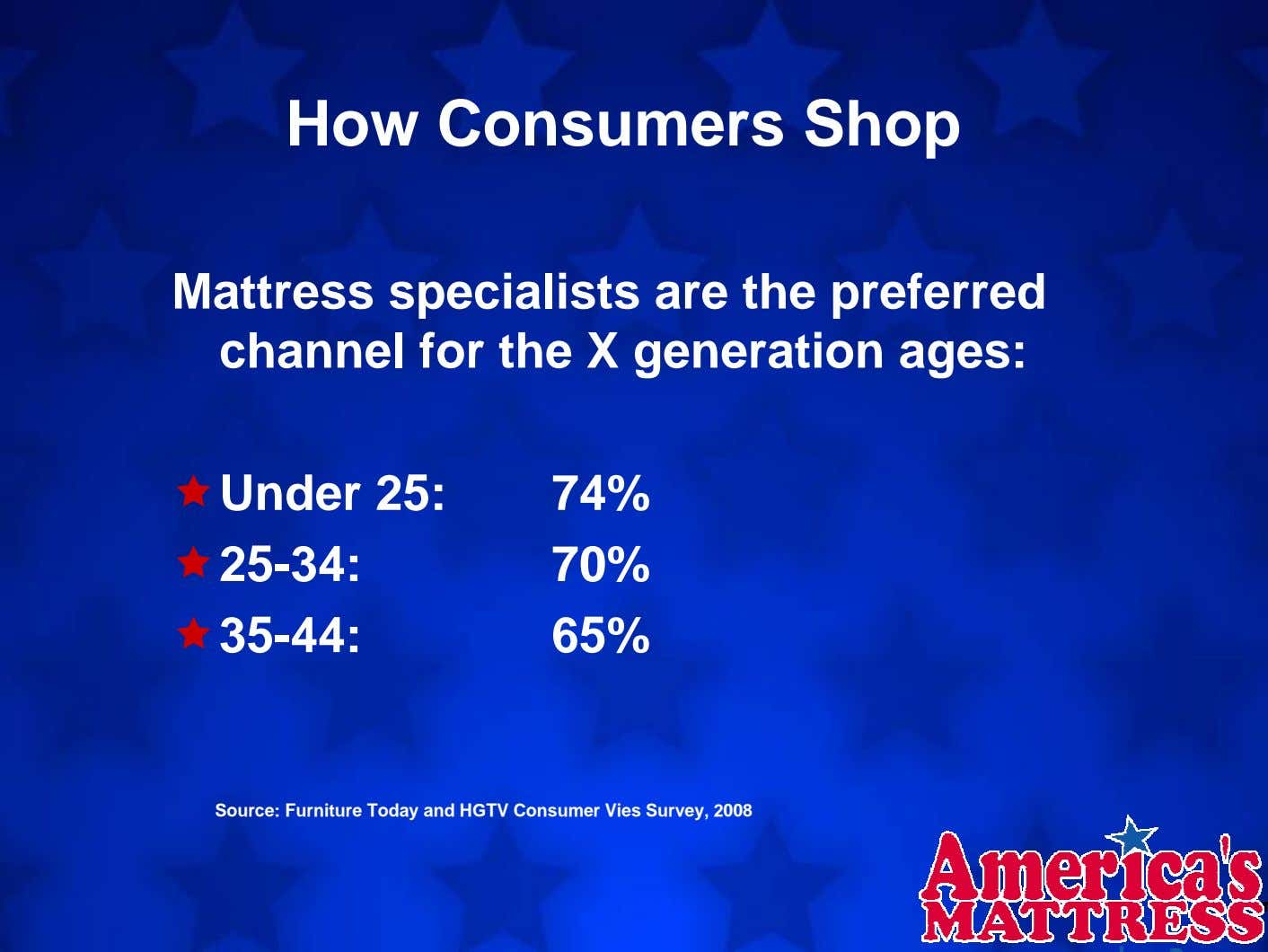How Consumers Shop Mattress specialists are the preferred channel for the X generation ages: Under