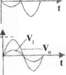 Vi and its output voltage is V 0 • Which graph shows correctly Vi and Vo?