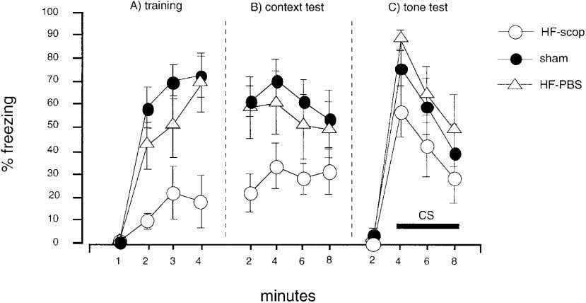 for contextual freezing. When tested off-drug, the same rats FIGURE 3. Percent freezing behavior across training