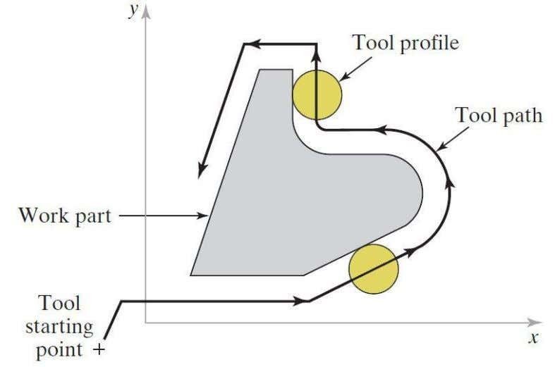 Continuous Path Control NC profile milling of part outline Dr. S.A.Shah