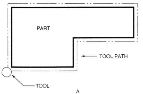 When continuous path control is used for simultaneous control of two or more axes in machining