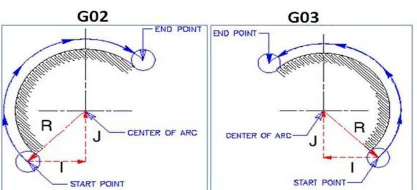 of the end point. 3. Either the center or radius of the arc. 4. The direction