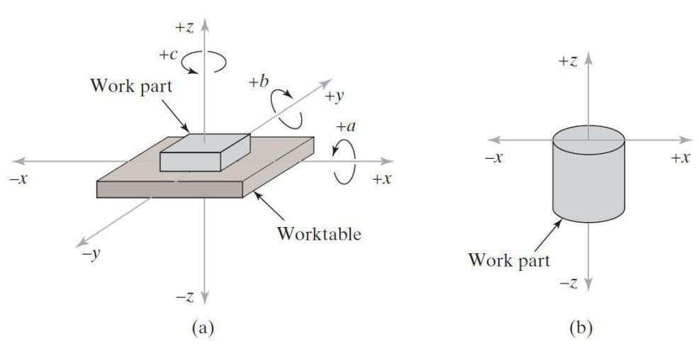NC Coordinate Systems (a) For flat and block-like parts and (b) for rotational parts Dr. S.A.Shah
