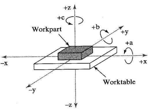 coordinate system. 2. Three rotational axes (A, B, C) • In most machine tool applications, the