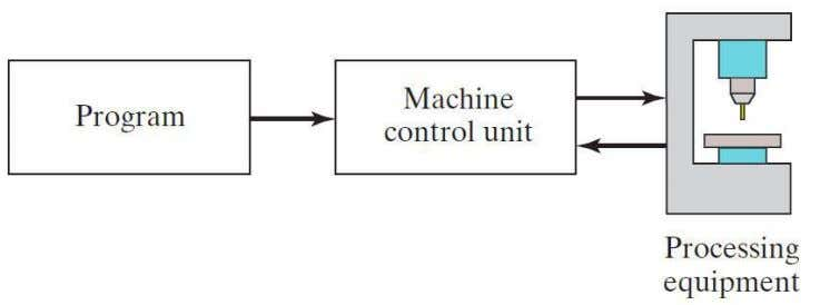 2. Machine control unit  Controls the process 3. Processing equipment  Performs the process Dr.