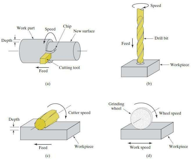 Common NC Machining Operations (a) Turning (b) Drilling (c) Milling (d) Grinding Dr. S.A.Shah