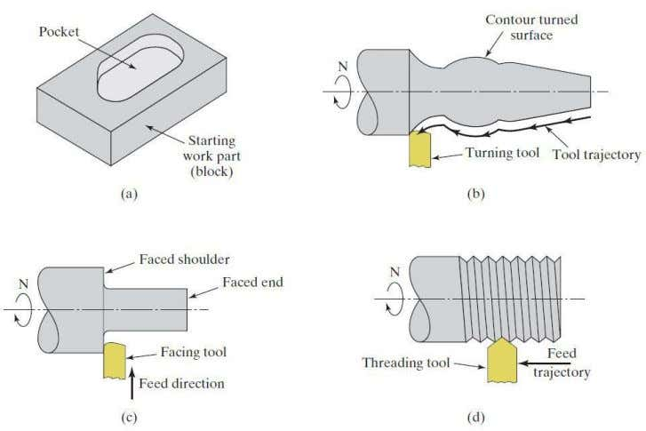 of Machining Cycles in Automated NC Programming Modules (a) Pocket milling, (b) contour turning, (c) facing,