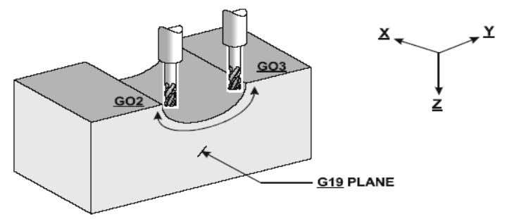 this plane, it is possible to cut convex and concave arcs using G02 and G03 circular