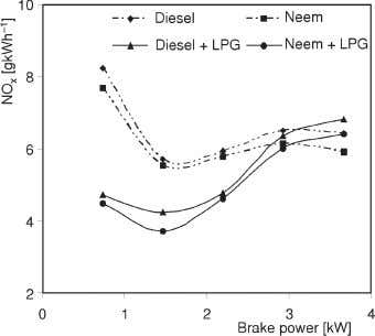 propagation Figure 11. Variation of CO with brake power Figure 12. Variation of NO x with
