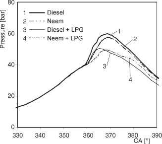 pressure of dual fuel operation increases with brake power Figure 2. Variation of pressure with CA