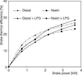 at the maximum power are 23.2% and 26.7%, respectively. Figure 7. Variation of brake thermal efficiency