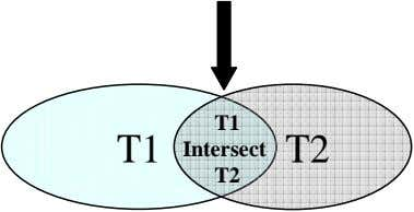 T1 T1 Intersect T2 T2