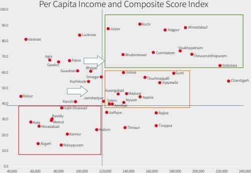Per Capita Income and Composite Score Index 100.0 Kochi 90.0 Ahmedabad Jaipur Nagpur Lucknow Varanasi