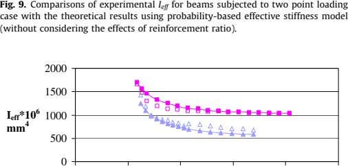 Fig. 9. Comparisons of experimental I eff for beams subjected to two point loading case