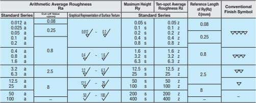 Arithmetic Average Roughness Maximum Height Ten-spot Average Reference Length Conventional Ra Ry