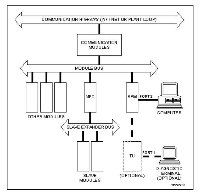 Driver Design Specification 2.3.2.4 Diagram IMSPMO1 or NSPM01 2.4 Communications Method CITECT communicates to each style