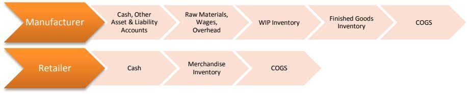 Finished Goods Manufacturer Cash, Other Asset & Liability Accounts Raw Materials, Wages, WIP Inventory COGS