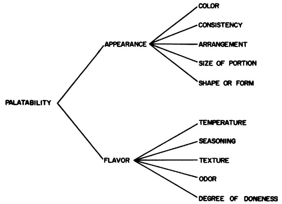 Figure 1. Factor that contribute to the palatability of foods 7