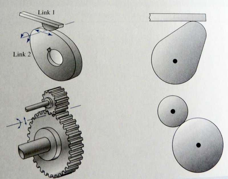 Kinematic Diagrams • Cam joint • Gear joint Typical form Kinematic representation EME2056 THEORY OF MACHINES