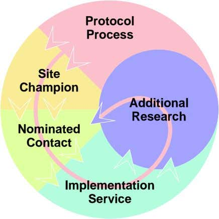 Protocol Process Site Champion Additional Research Nominated Contact Implementation Service