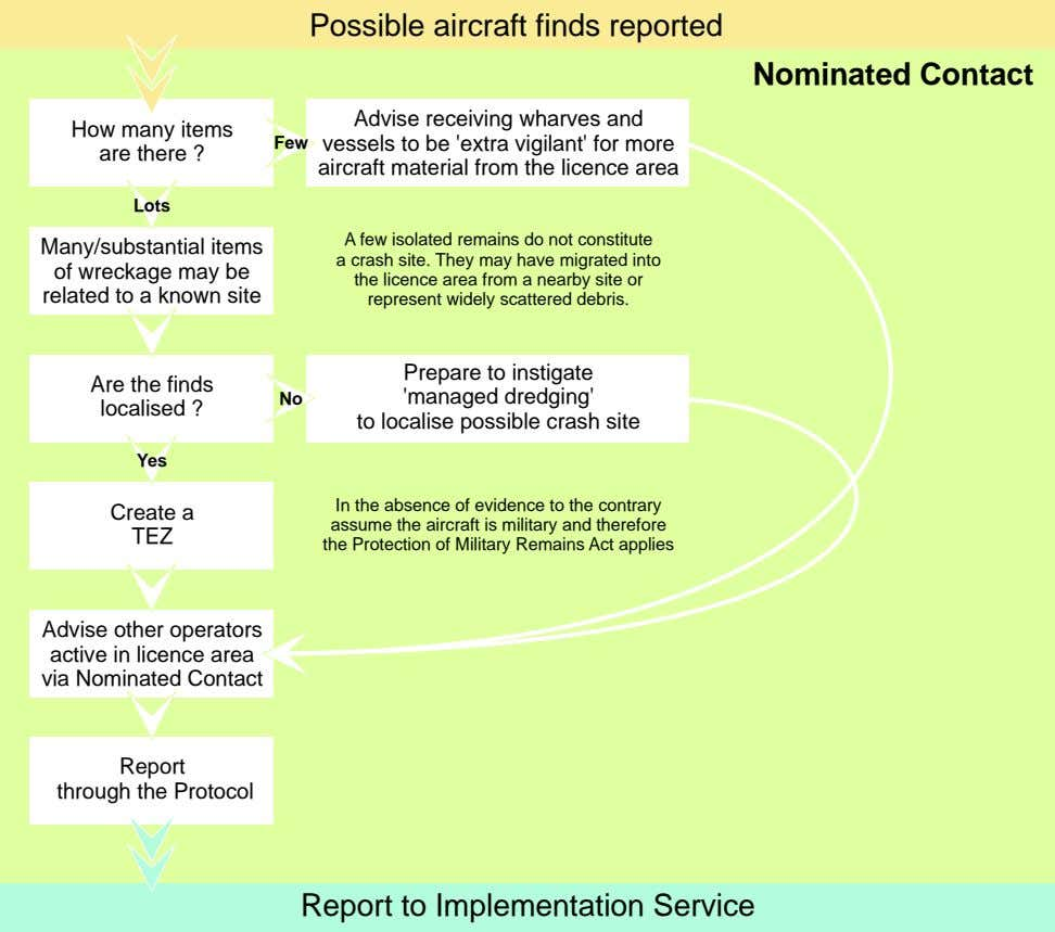 Possible aircraft finds reported Nominated Contact How many items are there ? Few Advise receiving