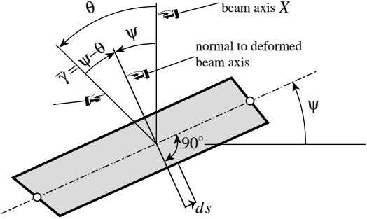 beam axis X normal to deformed beam axis ψ θ 90 ◦ ψ ds γ