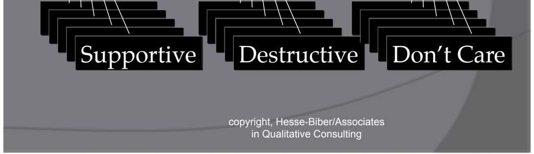 Negative Destructive copyright, Hesse-Biber/Associates in Qualitative Consulting Neutral Don't Care