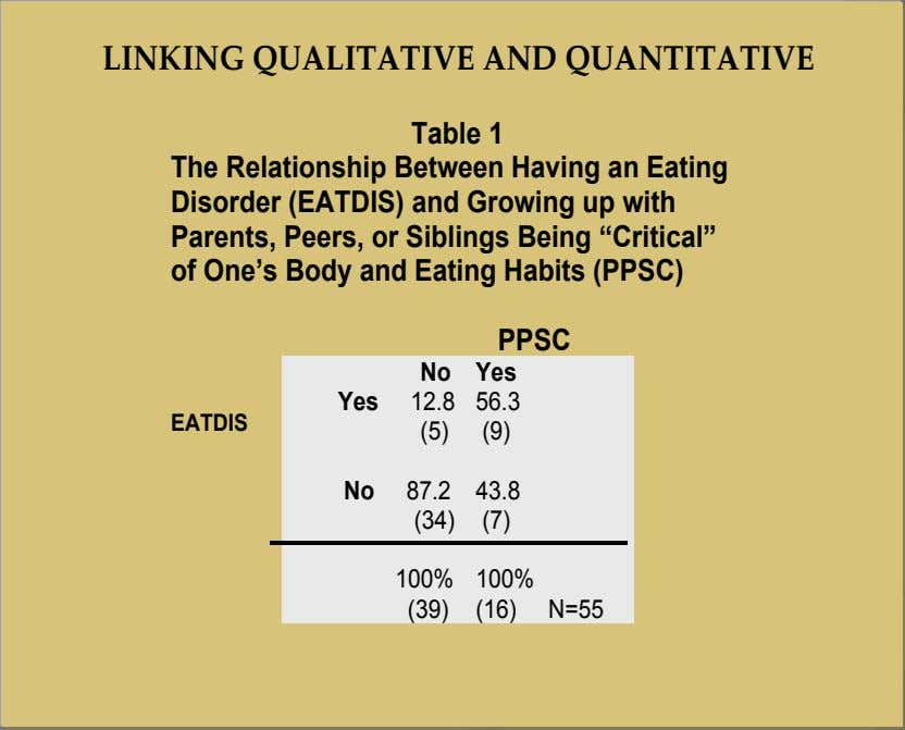 LINKING QUALITATIVE AND QUANTITATIVE Table 1 The Relationship Between Having an Eating Disorder (EATDIS) and