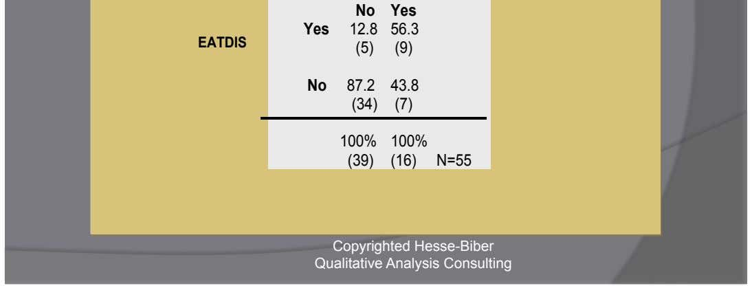 (9) No 87.2 43.8 (34) (7) 100% 100% (39) (16) N=55 Copyrighted Hesse-Biber Qualitative Analysis Consulting