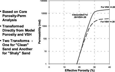 Fig. 4 — Porosity-to-permeability relationship based on cores. Separate transforms were used for VSH <=