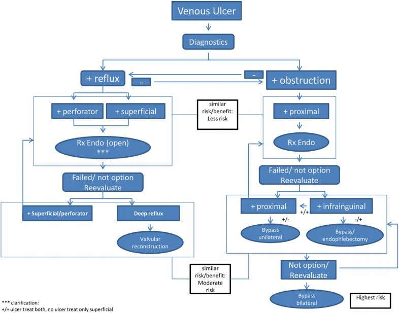 et al JOURNAL OF VASCULAR SURGERY August Supplement 2014 Fig. Proposed algorithm for operative and endovascular