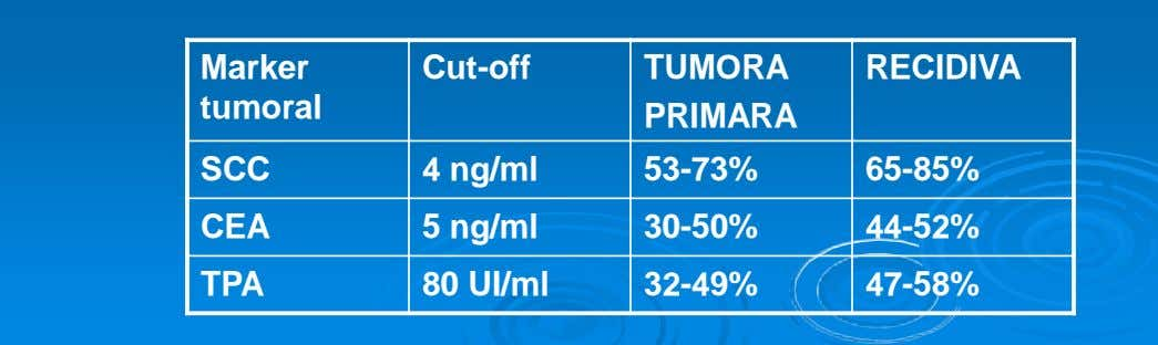 Marker Cut-off TUMORA RECIDIVA tumoral PRIMARA SCC 4 ng/ml 53-73% 65-85% CEA 5 ng/ml 30-50%