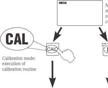 Calibration mode: execution of calibration routine