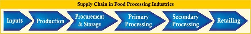 Supply Chain in Food Processing Industries Procurement Primary Secondary Inputs Production Retailing & Storage