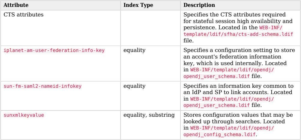 Attribute Index Type Description CTS attributes Specifies the CTS attributes required for stateful session high