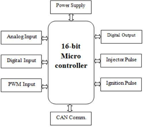 IDE and tested the same on test bench or in a vehicle. Fig 1: ECU input