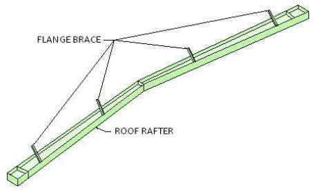 when roof rafter assembly is raised into vertical position. Shown are 4 methods which may be