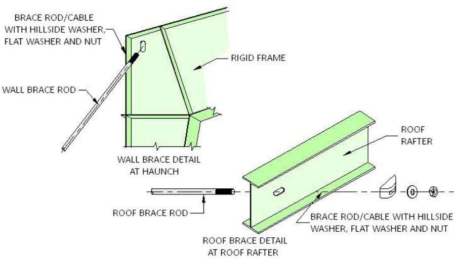 PEB STEEL FRAMING ROD / CABLE BRACING WALL BRACE DETAIL AT COLUMN BASE THE PROTURDING LOG