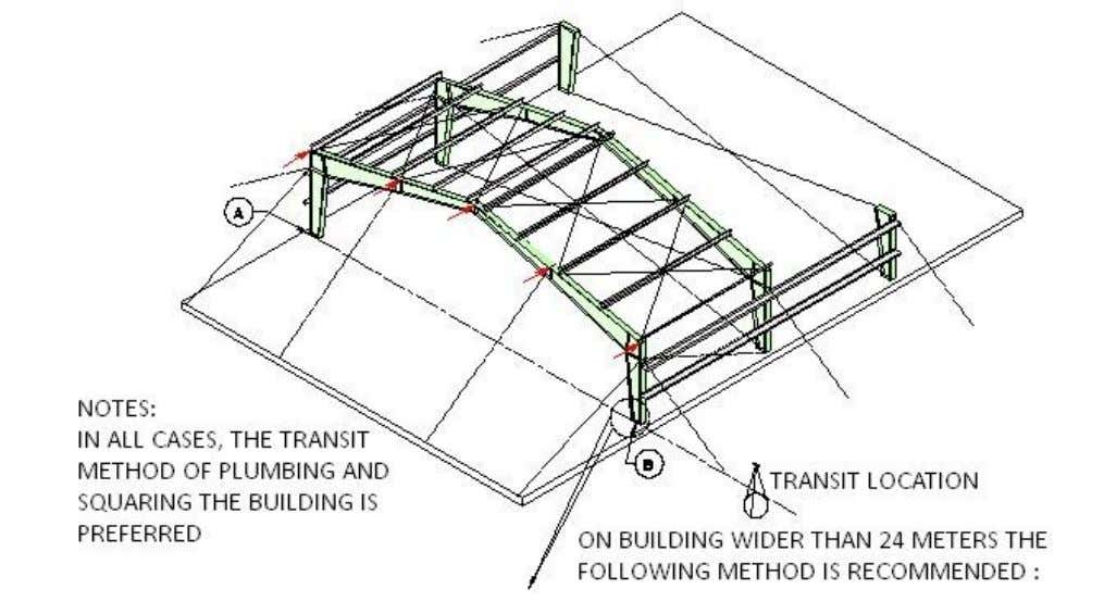 STEEL FRAMING PLUMBING AND SQUARING STEP NO. 5 (Continued) SEQUENCE 1. Locate transit as shown above