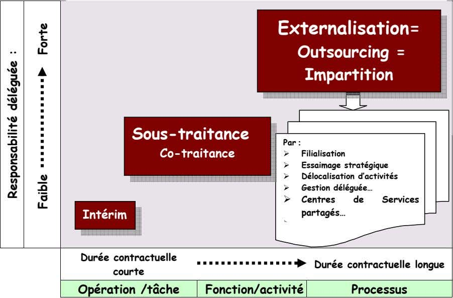 Externalisation= Outsourcing = Impartition Sous-traitance Par : Co-traitance Filialisation Essaimage stratégique