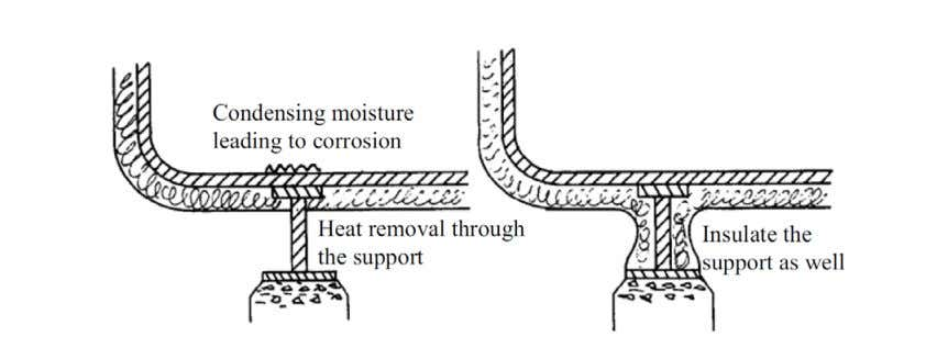 7.2 Design Requirements 7.2.4. Avoid hot and cold spots