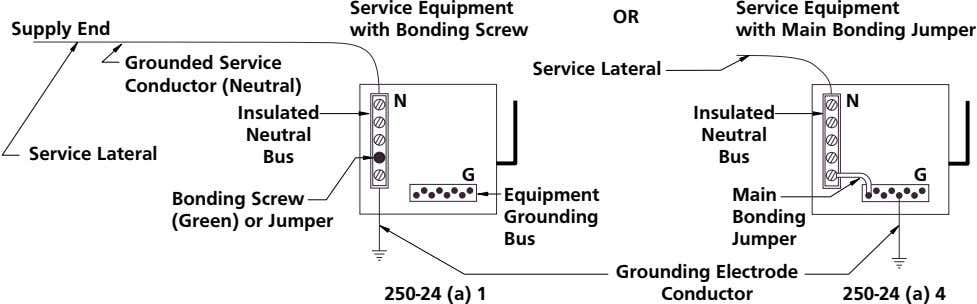 OR Supply End Service Equipment with Bonding Screw Service Equipment with Main Bonding Jumper Grounded
