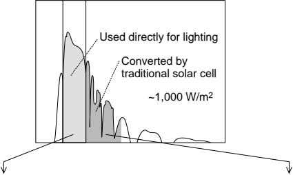 Used directly for lighting Converted by traditional solar cell ~1,000 W/m 2