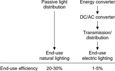 Passive light Energy converter distribution DC/AC converter Transmission/ distribution End-use End-use natural