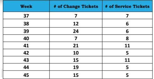 Week # of Change Tickets # of Service Tickets 37 7 7 38 12 6