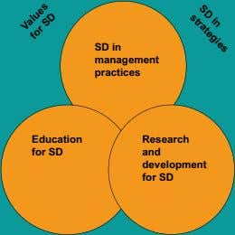 Education for SD in SD Values for SD strategies SD in management practices Research and development