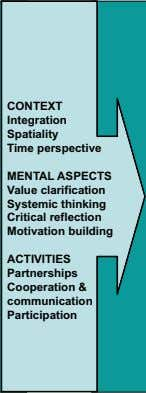 Critical elements For SD: CONTEXT Integration Spatiality Time perspective MENTAL ASPECTS Value clarification Systemic thinking Critical