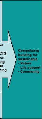Competence building for sustainable - Nature - Life support - Community
