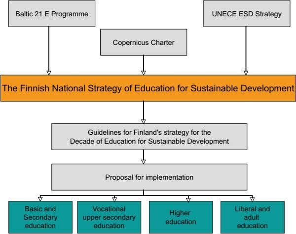 Baltic 21 E Programme UNECE ESD Strategy Copernicus Charter The Finnish National Strategy of Education for
