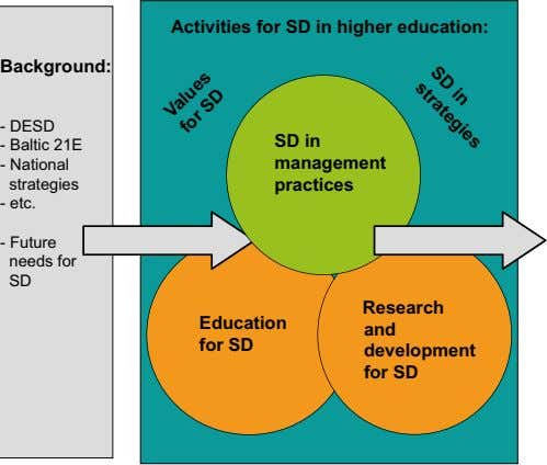 SD in strategies Activities for SD in higher education: Background: - DESD SD in - Baltic